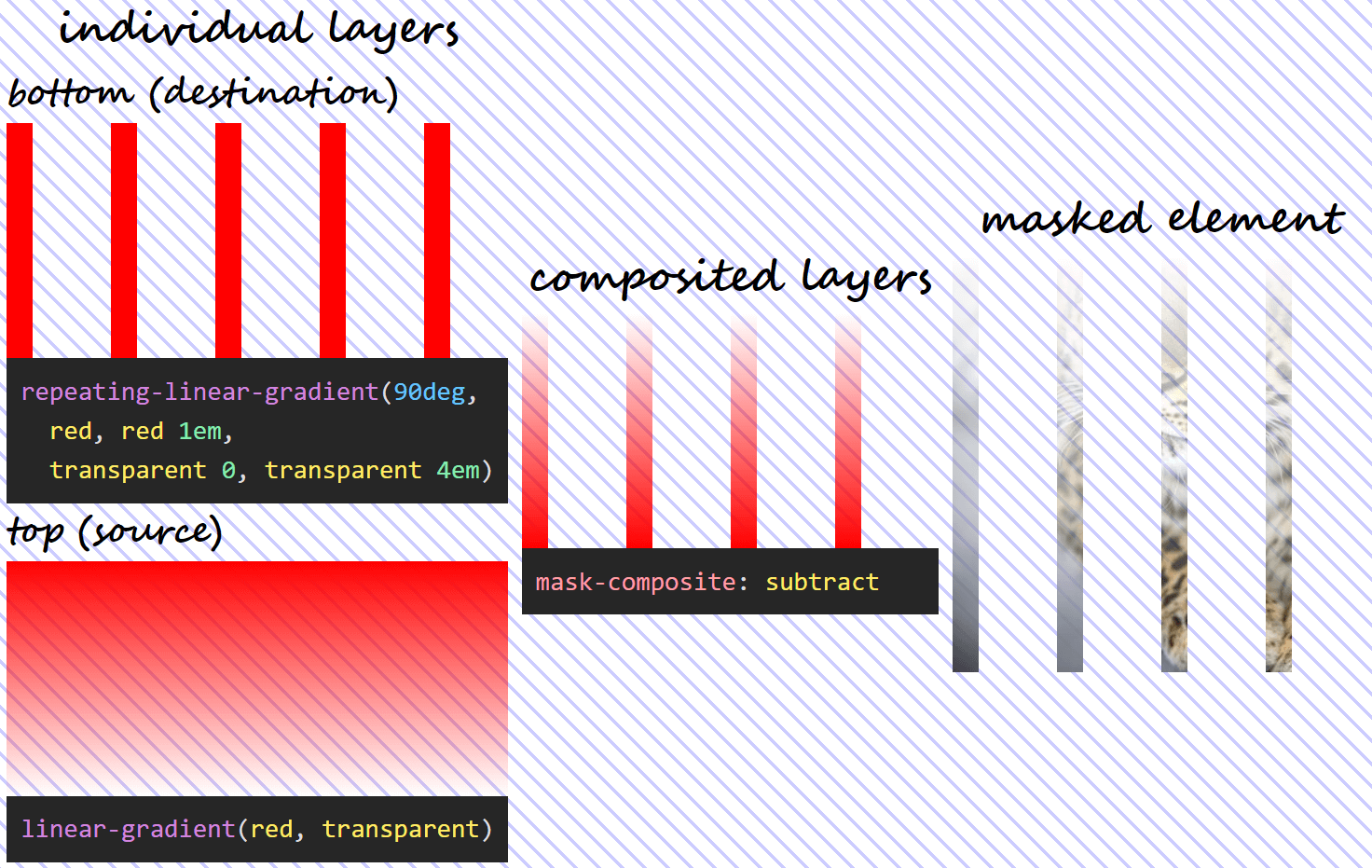 Three column illustration of mask-composite: subtract in action. On the first column, we have the individual gradient layers (both the visual results and the generating code), swapped - the one that was previously on top is now at the bottom and the other way around. On the second column, we can see what the layer resulting as a result of compositing using the subtract operation looks like. And on the third column, we see this resulting mask layer applied on an image of an Amur leopard.  - composite val 1 subtract swap - Mask Compositing: The Crash Course