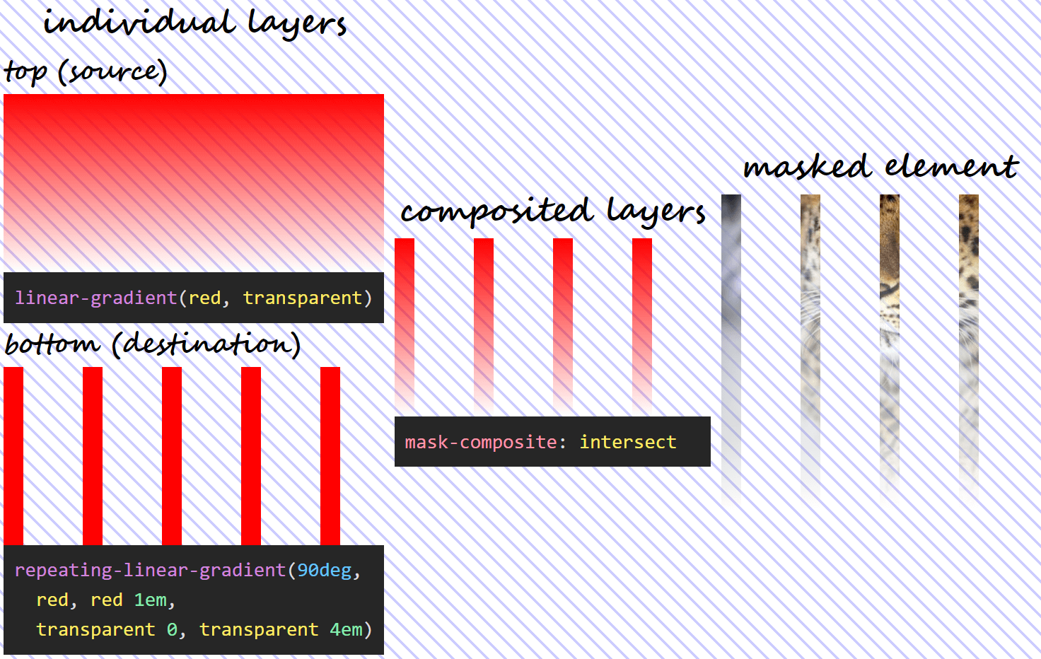 Three column illustration of mask-composite: subtract in action. On the first column, we have the individual gradient layers (both the visual results and the generating code). On the second column, we can see what the layer resulting as a result of compositing using the intersect operation looks like. And on the third column, we see this resulting mask layer applied on an image of an Amur leopard. Wherever both mask layers are fully opaque, our image is fully opaque (not masked out at all). Wherever either mask layer is fully transparent, our image is fully transparent (completely masked out) as well.  - composite val 2 intersect - Mask Compositing: The Crash Course