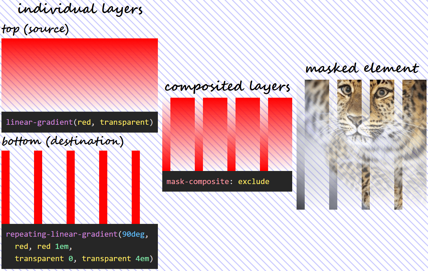 Three column illustration of mask-composite: subtract in action. On the first column, we have the individual gradient layers (both the visual results and the generating code). On the second column, we can see what the layer resulting as a result of compositing using the exclude operation looks like. And on the third column, we see this resulting mask layer applied on an image of an Amur leopard. Wherever one layer is fully opaque and the other one fully transparent, our image is fully opaque (not masked out at all) too. Wherever both layers are either fully opaque or fully transparent, our image is fully transparent (completely masked out) as well.  - composite val 3 exclude - Mask Compositing: The Crash Course