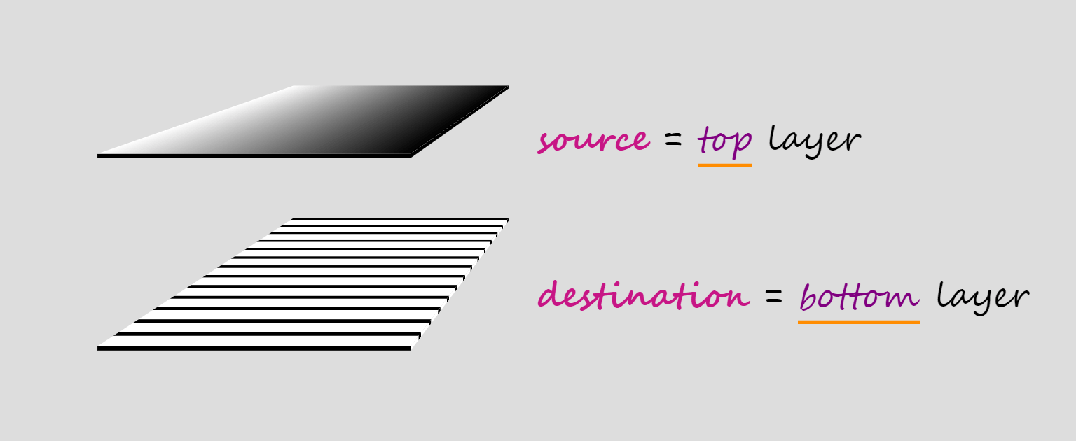 Illustration showing two layers. The top layer is the source, while the bottom one is the destination.  - compositing layers - Mask Compositing: The Crash Course