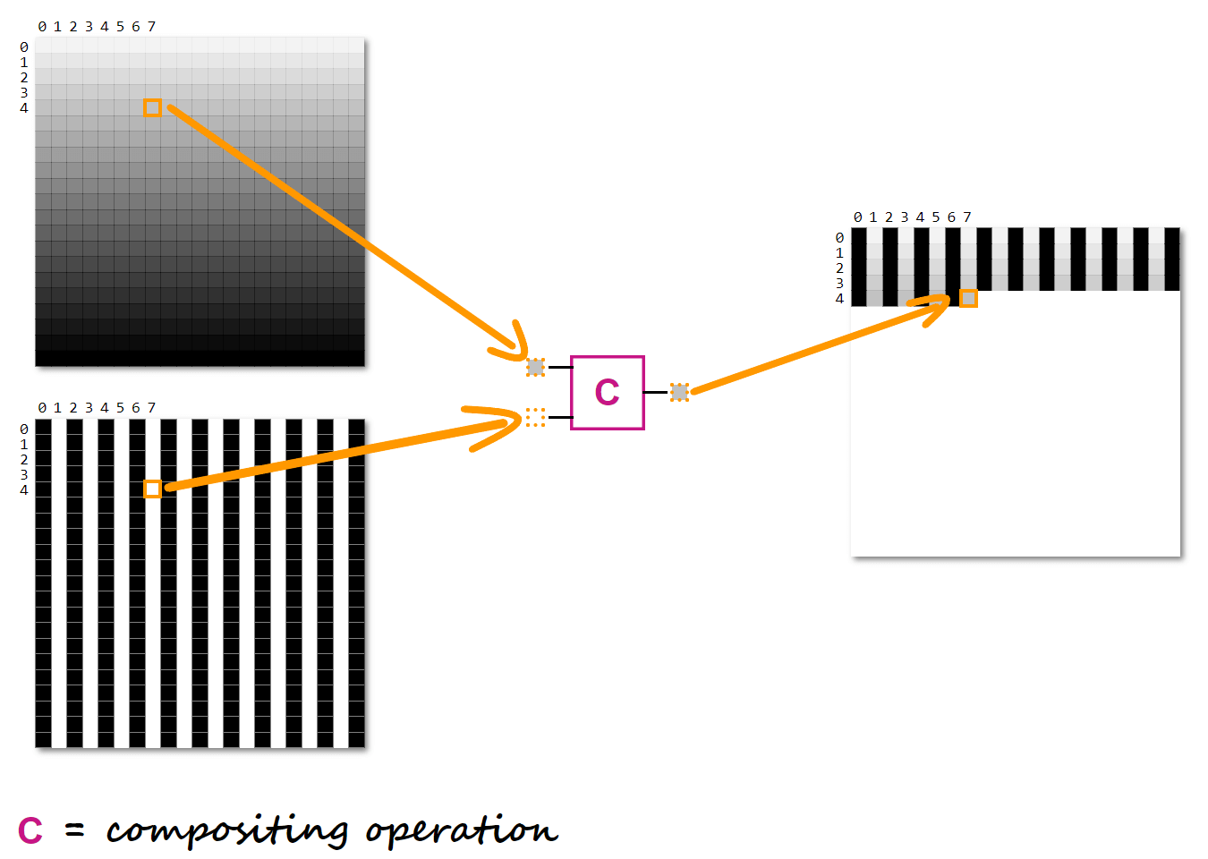 Illustration showing two corresponding pixels of the two layers being composited, which results in the corresponding pixel of the resulting layer.  - compositing pixels - Mask Compositing: The Crash Course