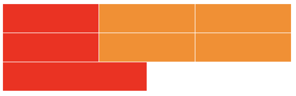 Three column grid of rectangles. The first column of rectangles is red indicating the rectangles that are selected with CSS. The other rectangles are orange.