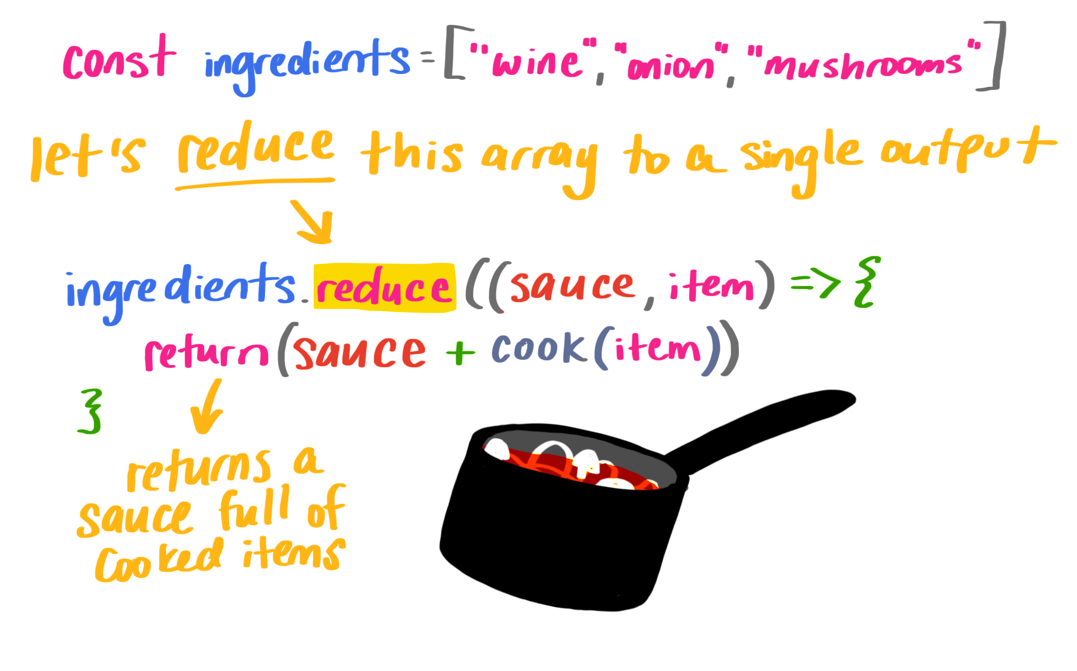 An illustration of a saucepan cooking ingredients next to handwritten code from the examples covered in this section.