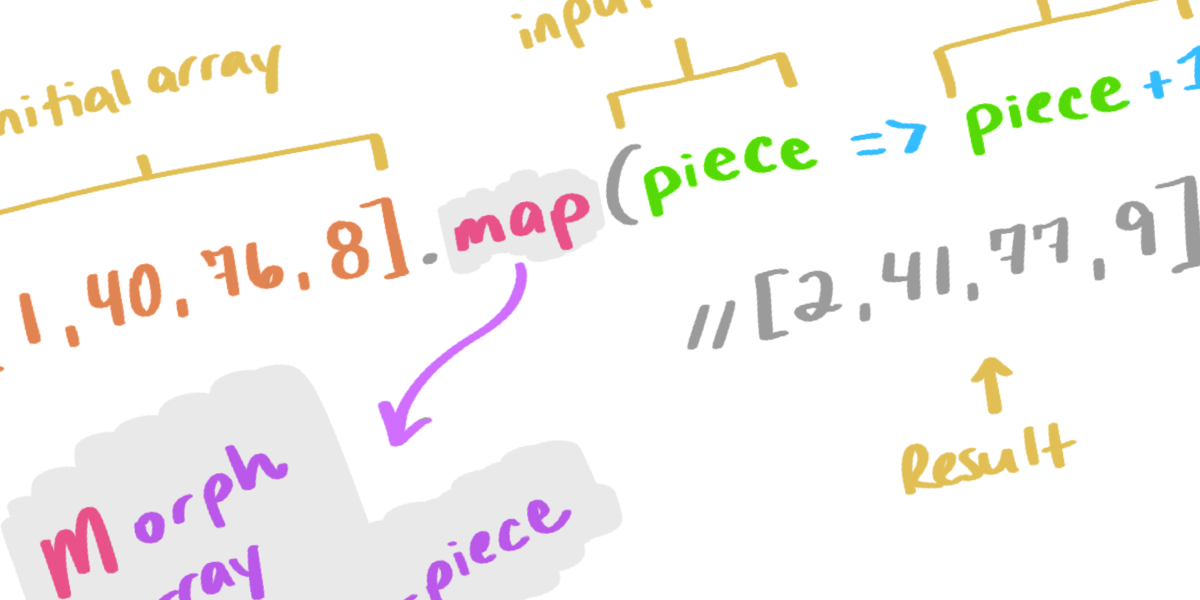 An Illustrated (and Musical) Guide to Map, Reduce, and