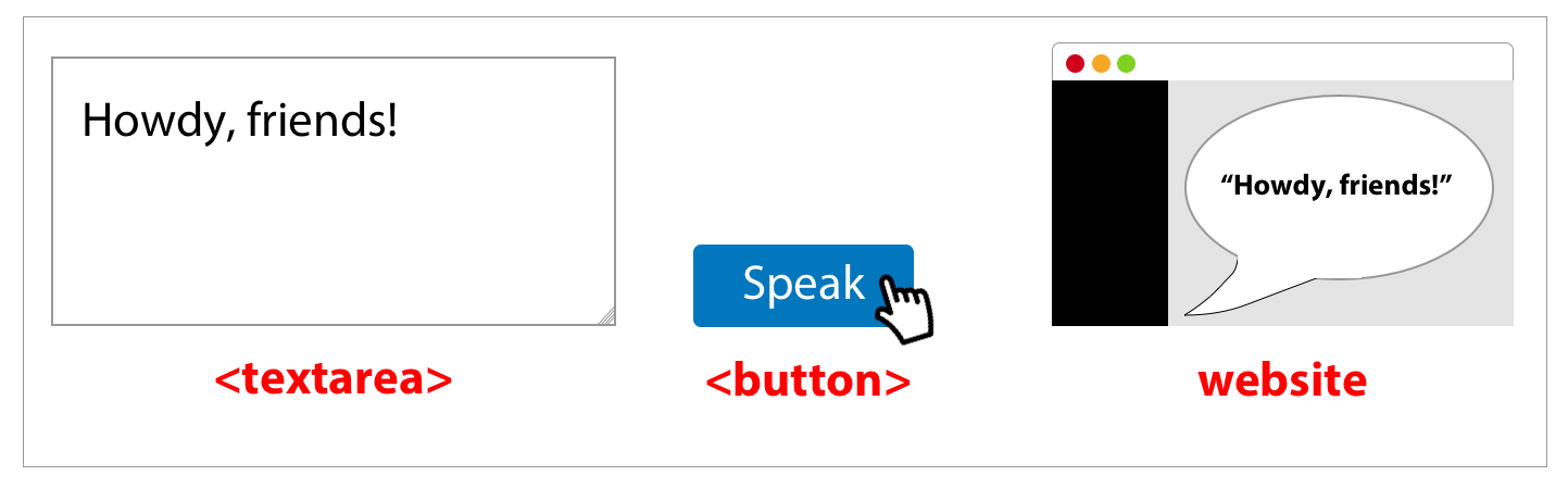 Using the Web Speech API for Multilingual Translations | CSS-Tricks
