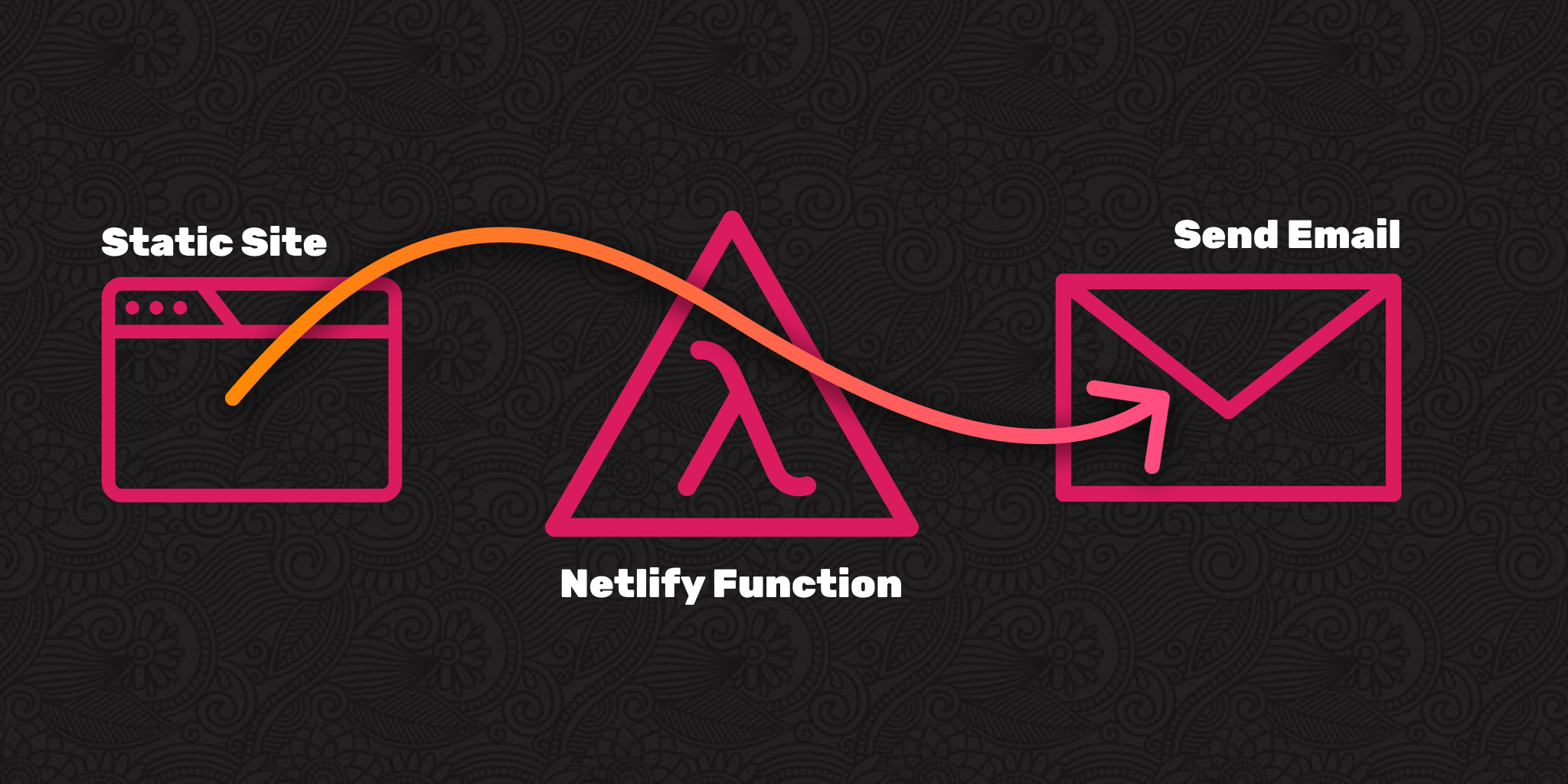 Netlify Functions for Sending Emails | CSS-Tricks