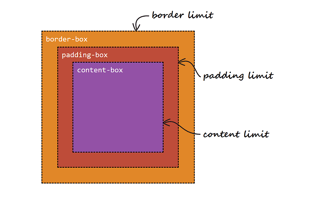 Illustration showing the layout boxes. The outermost box is the border-box. Inside it, a border-width away from the border limit, we have the padding-box. And finally, inside the padding-box, a padding away from the padding limit, we have the content-box.