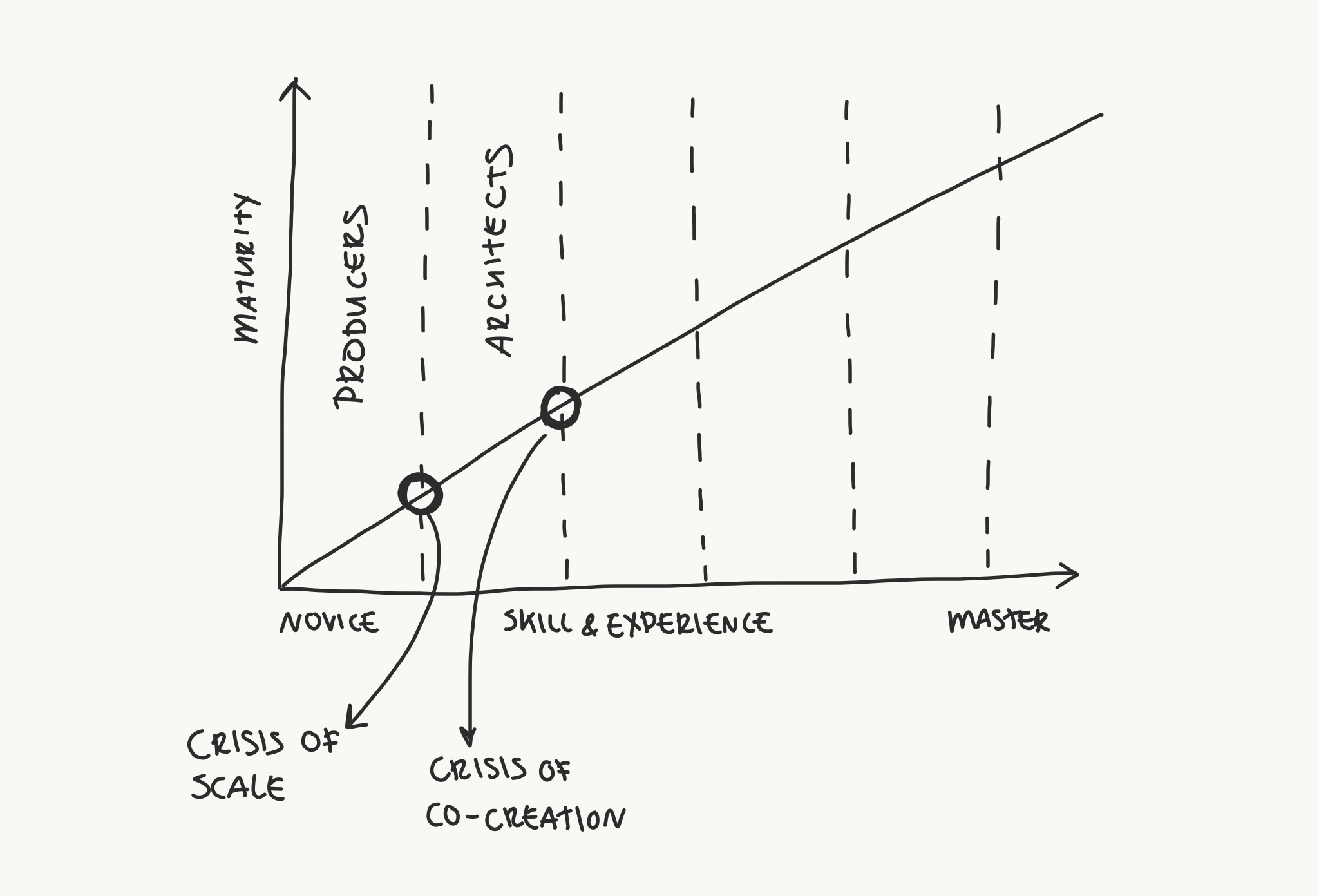 The (Developer's) Growth Model