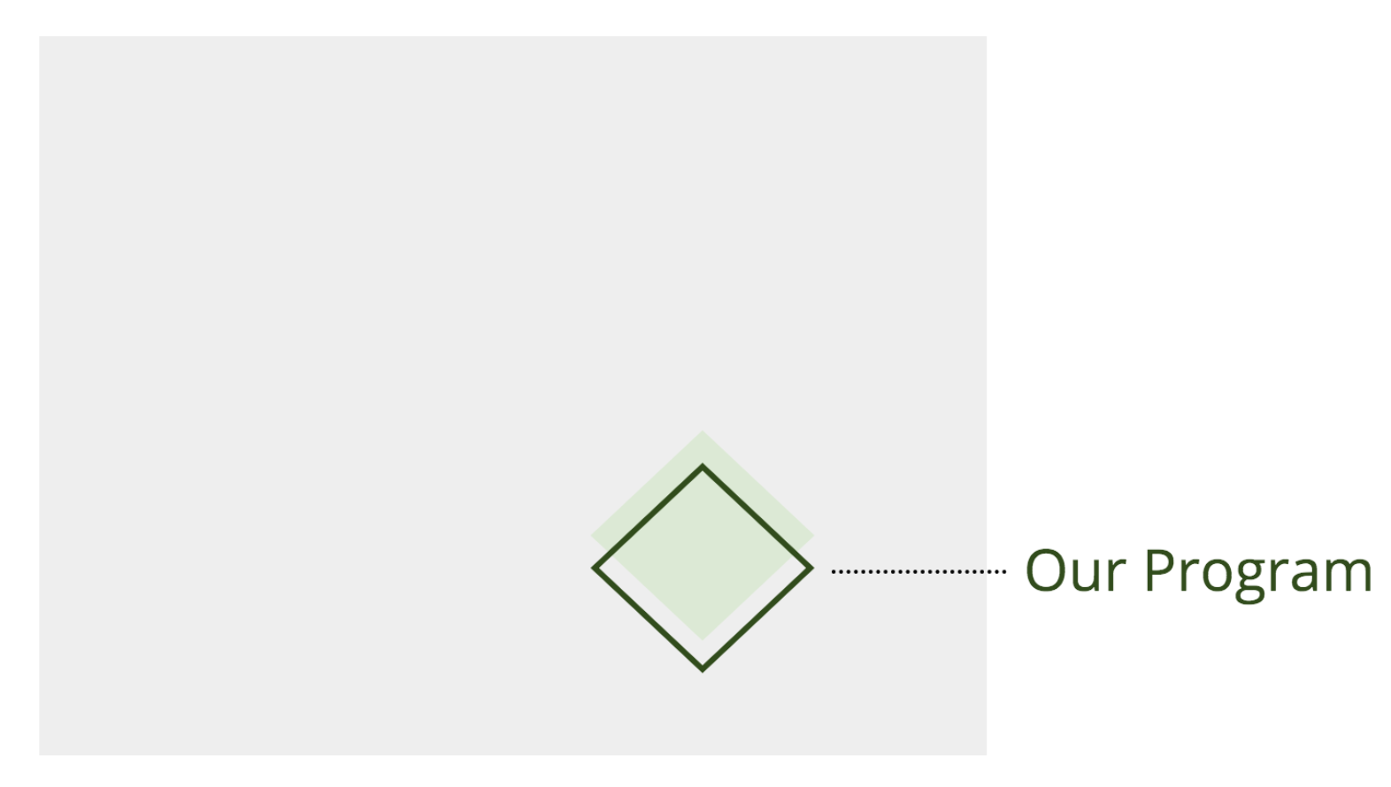 The same gray box and green diamond shown earlier, but with a green border around the diamond that is slightly off center to indicate room for error.