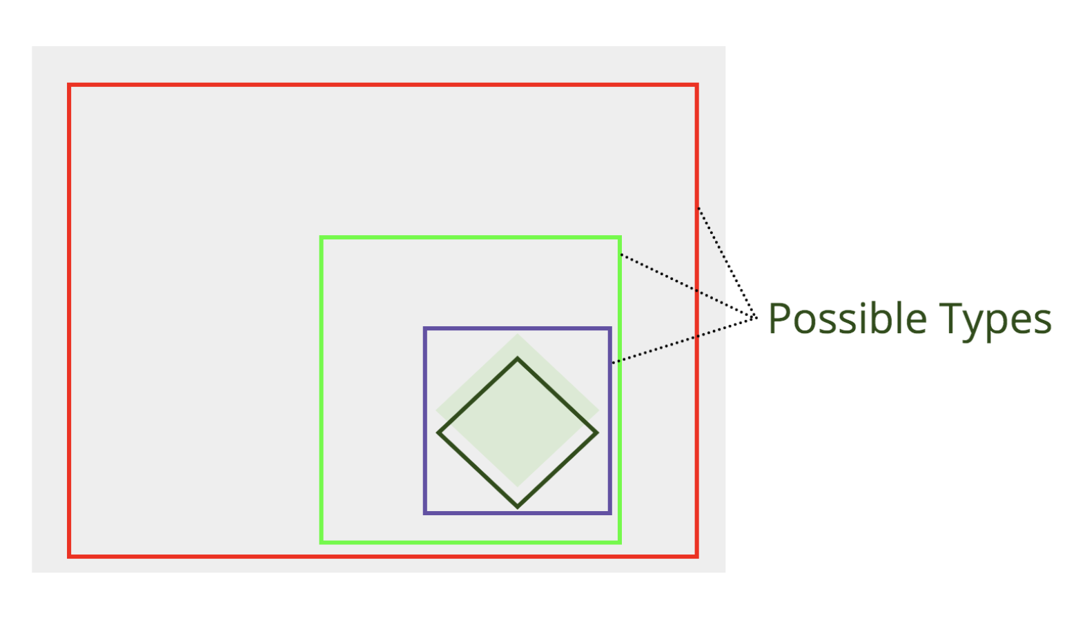 Larger green and red box borders have been drawn around the tests. With the purple box, these represent types of tests.
