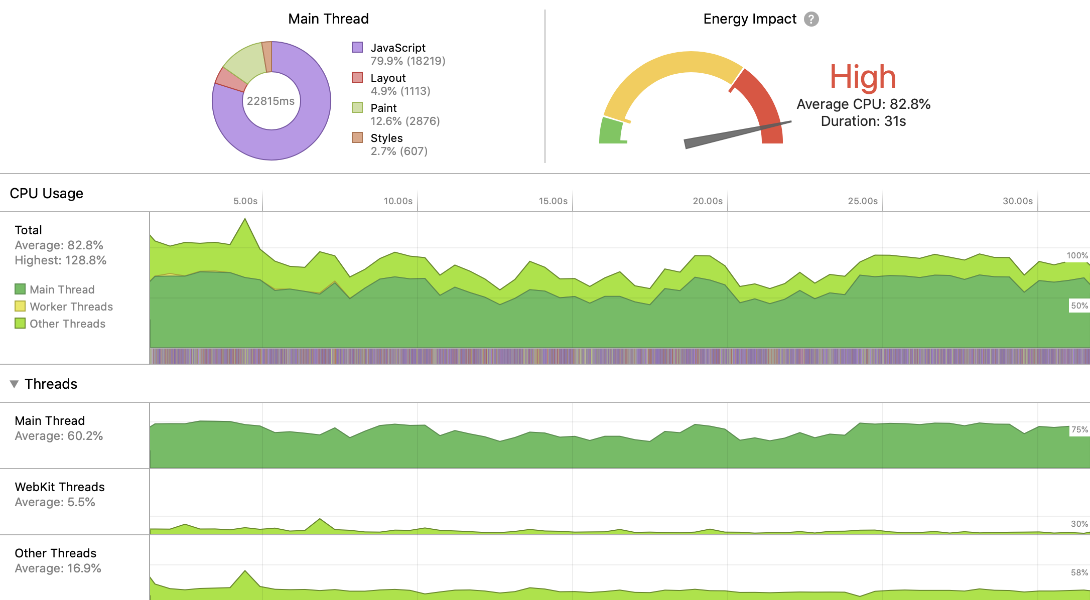 How Web Content Can Affect Power Usage