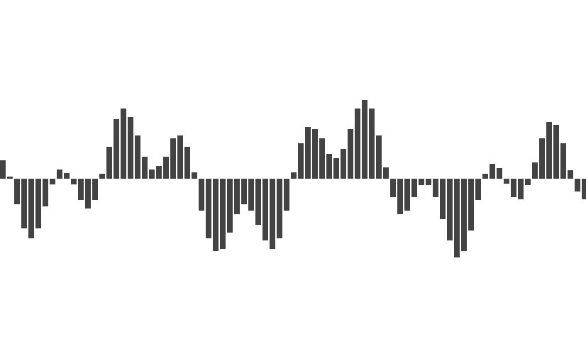 Making an Audio Waveform Visualizer with Vanilla JavaScript