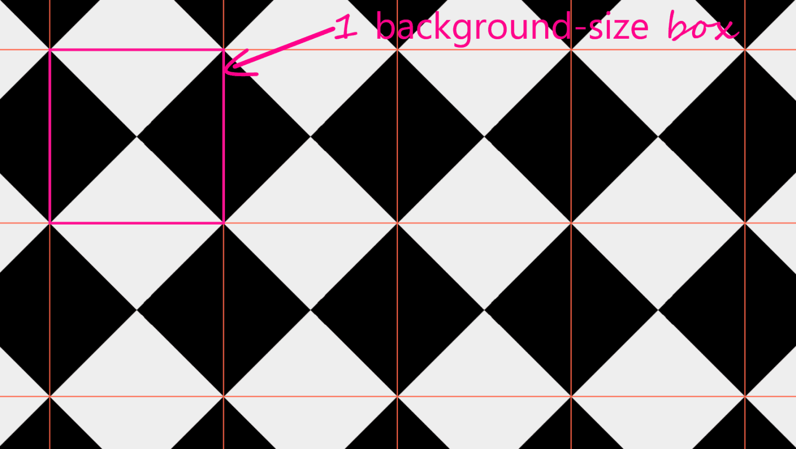 Annotated screenshot. Shows the rectangles (squares in this case) defined by the `background-size`.