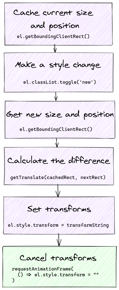 Diagram. Cache current site and position, make a style change, get new size and position, calculate the difference, set transforms, and cancel transforms. Each item has a purple background, except the last one, indicating they happen before paint.