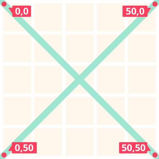 Grid of the coordinate system.