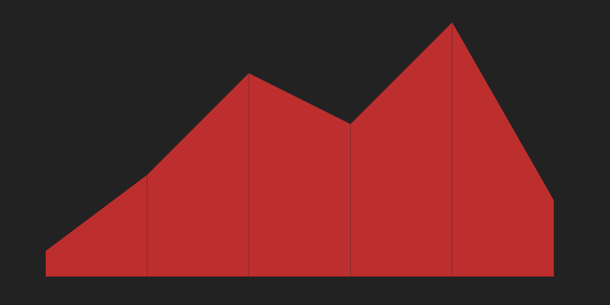 A red area chart against a dark gray background.